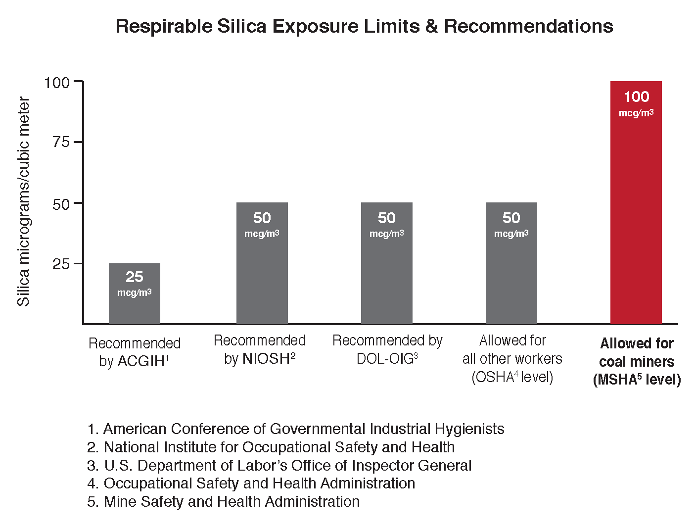 chart shows how MSHA allows twice as much silica dust exposure as other agencies