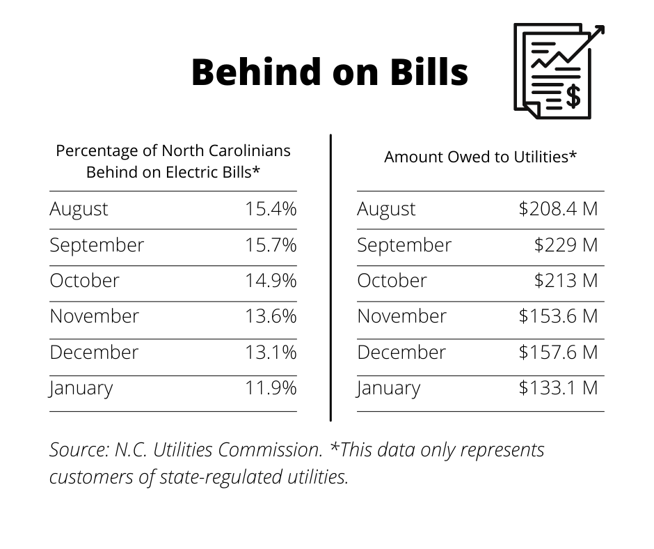 behind on bills chart