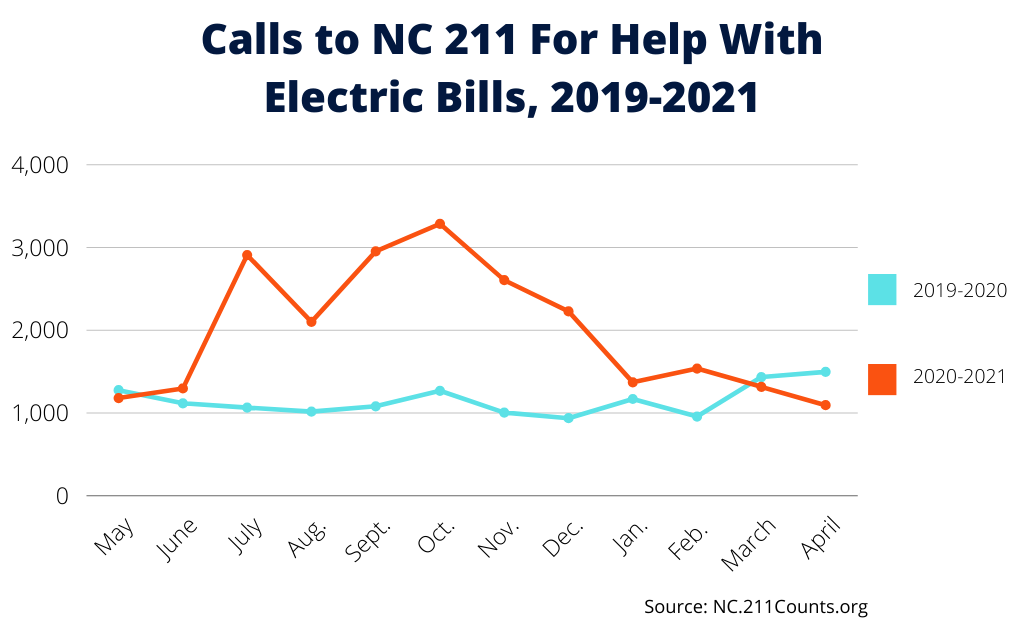 Calls to 211 For Help With Electric Bills Graph