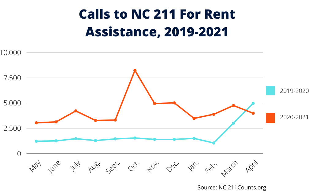 rent assistance 211 chart