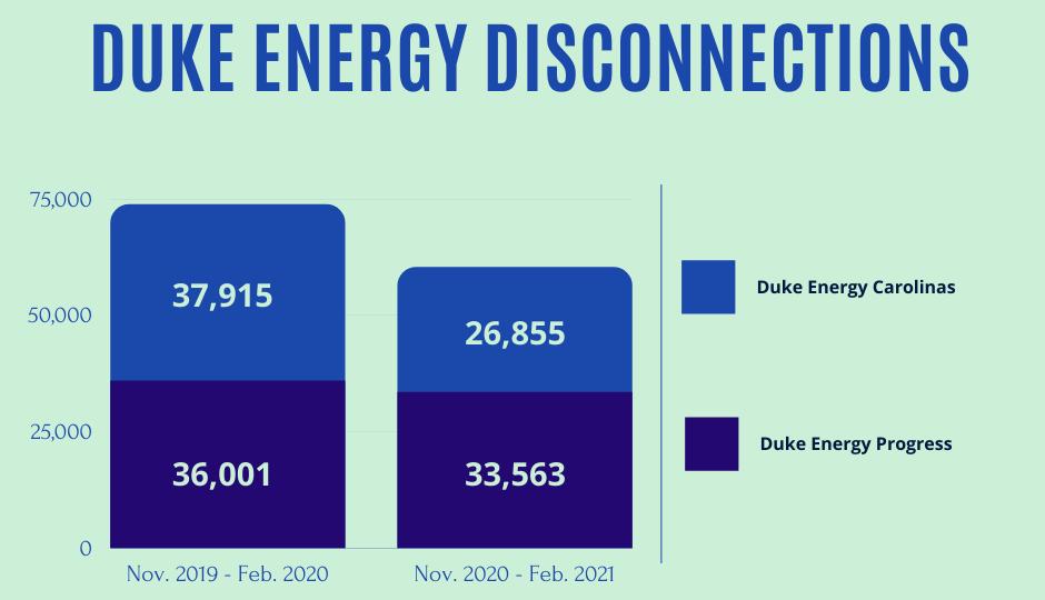 Duke Energy Disconnections chart