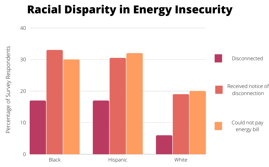racial disparity in energy insecurity chart