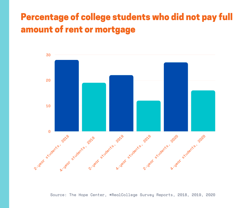 percentage of college students who did not pay full rent or mortgage in 2018, 2019, 2020