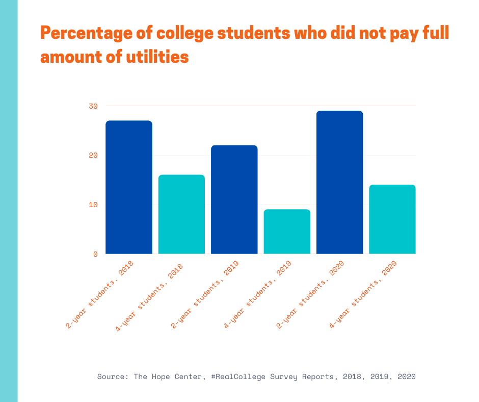 percentage of students who did not pay full amount of utilities, 2018, 2019 and 2020
