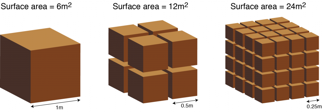image showing how surface area increases as particles get smaller