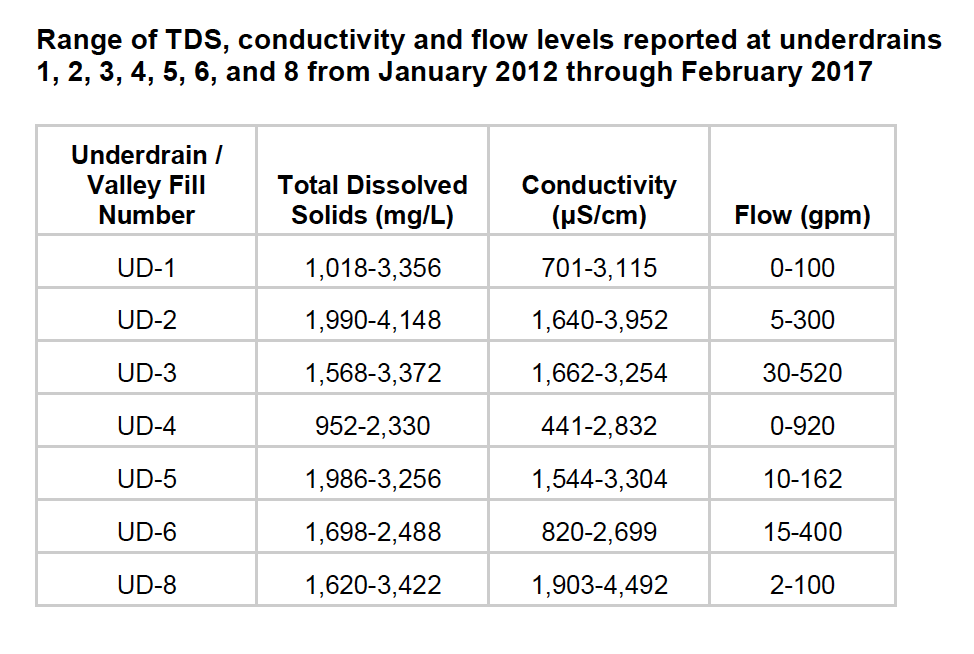 TDS, conductivity and flow values at 8 underdrains